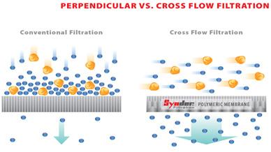 Cross-Flow-Ultrafiltration