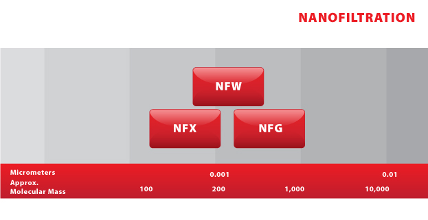 NF3 - NF Sliding Scale