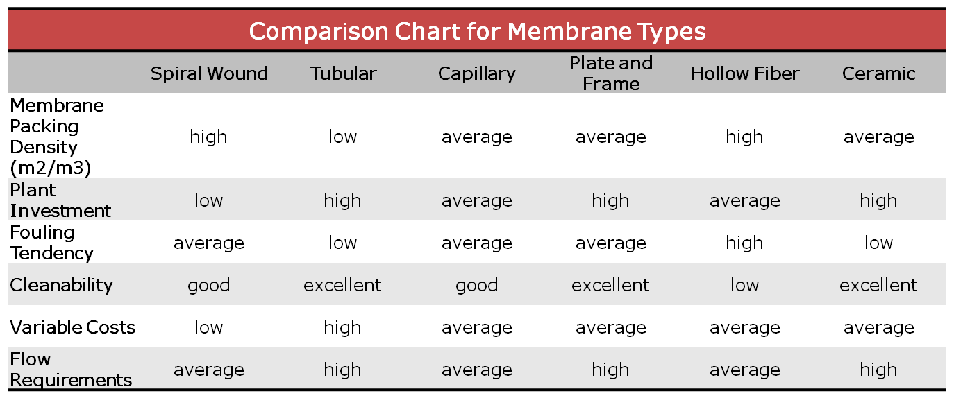MF - Comparison Chart for Membrane Types