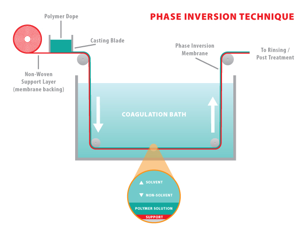 MF - Phase Inversion Process