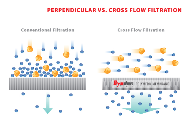 UF2 - Perpendicular vs Crossflow