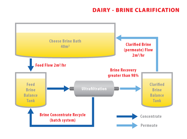 AD30 - Brine Clarification