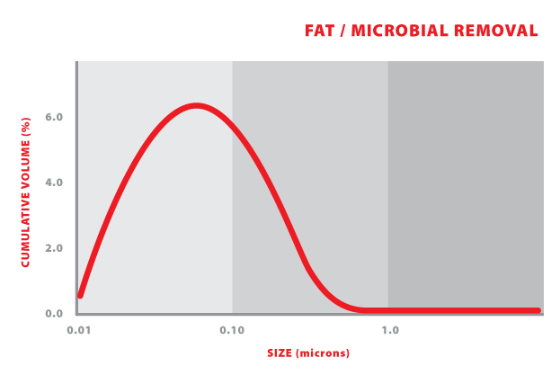 AD31 - Fat-Microbial Removal