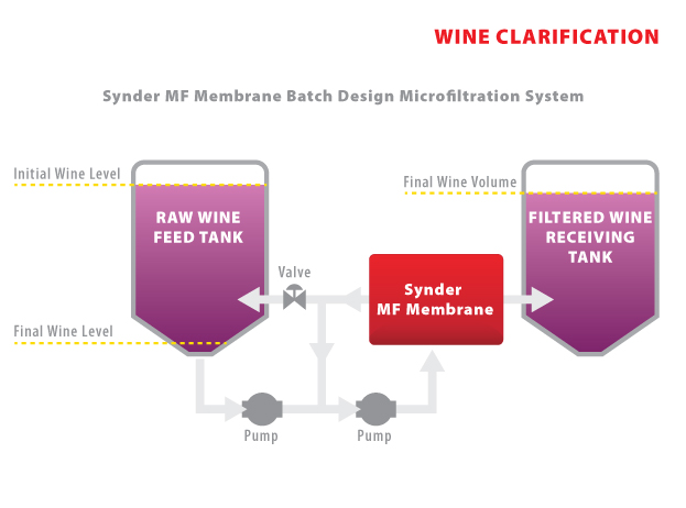 AD38 - Wine Clarification