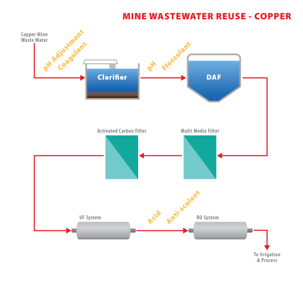 wastewater reuse Wastewater reuse systems for stone fabrication facilities across the globe wastewater reuse is an inventive way to avoid costly non-compliance fees by simply not discharging any wastewater.