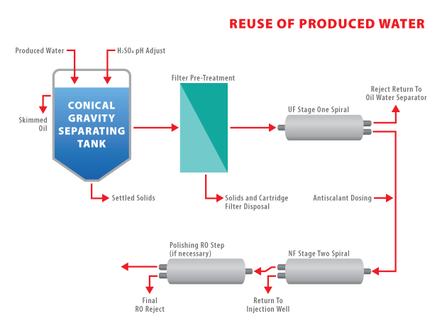 AD42 - Reuse of Produced Water