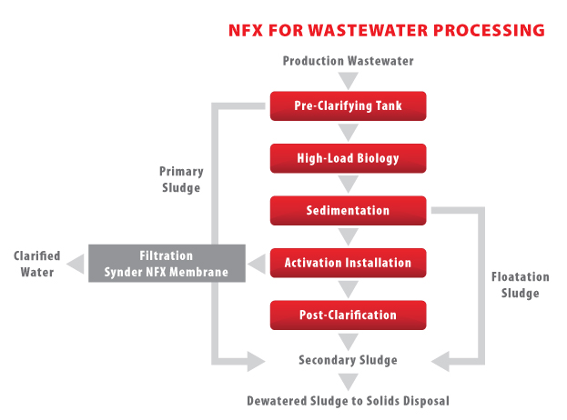 AD43 - NF Wastewater Processing - Paper Mills