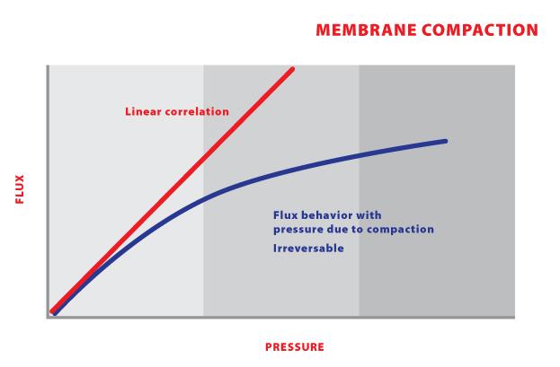 LC16 - Membrane Compaction