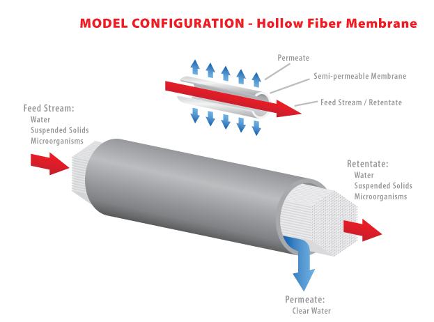 LC21 - Hollow Fiber Module