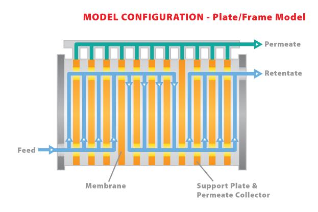 LC22 - Plate & Frame Module