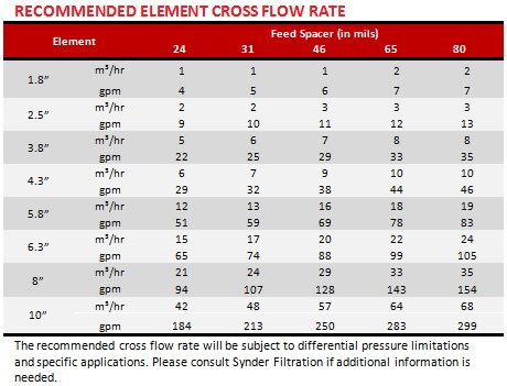 UF-MF Recommended Element Cross Flow Rate