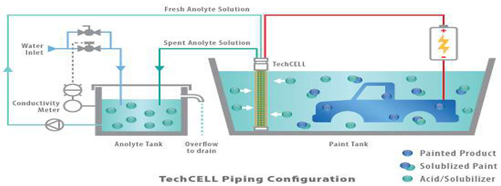 Anolyte Recirculation System