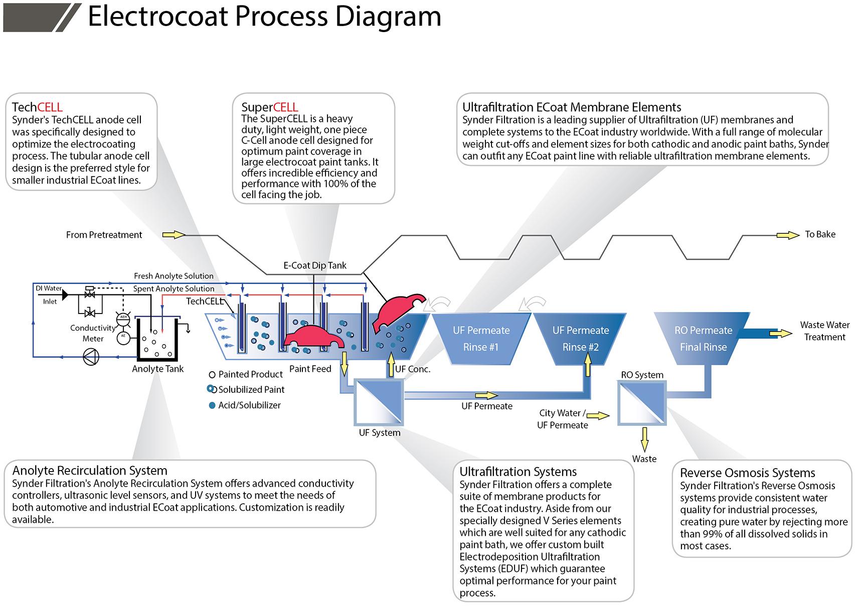 Electrocoat Industry