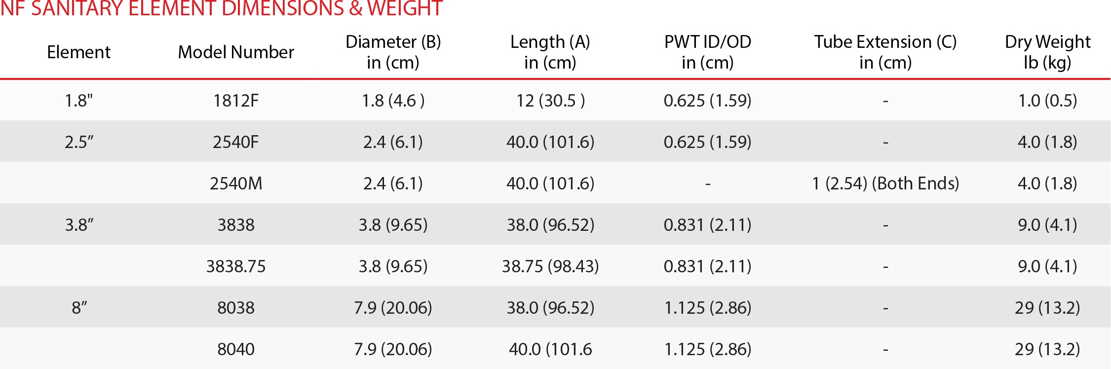 NF Element Dimensions & Weight