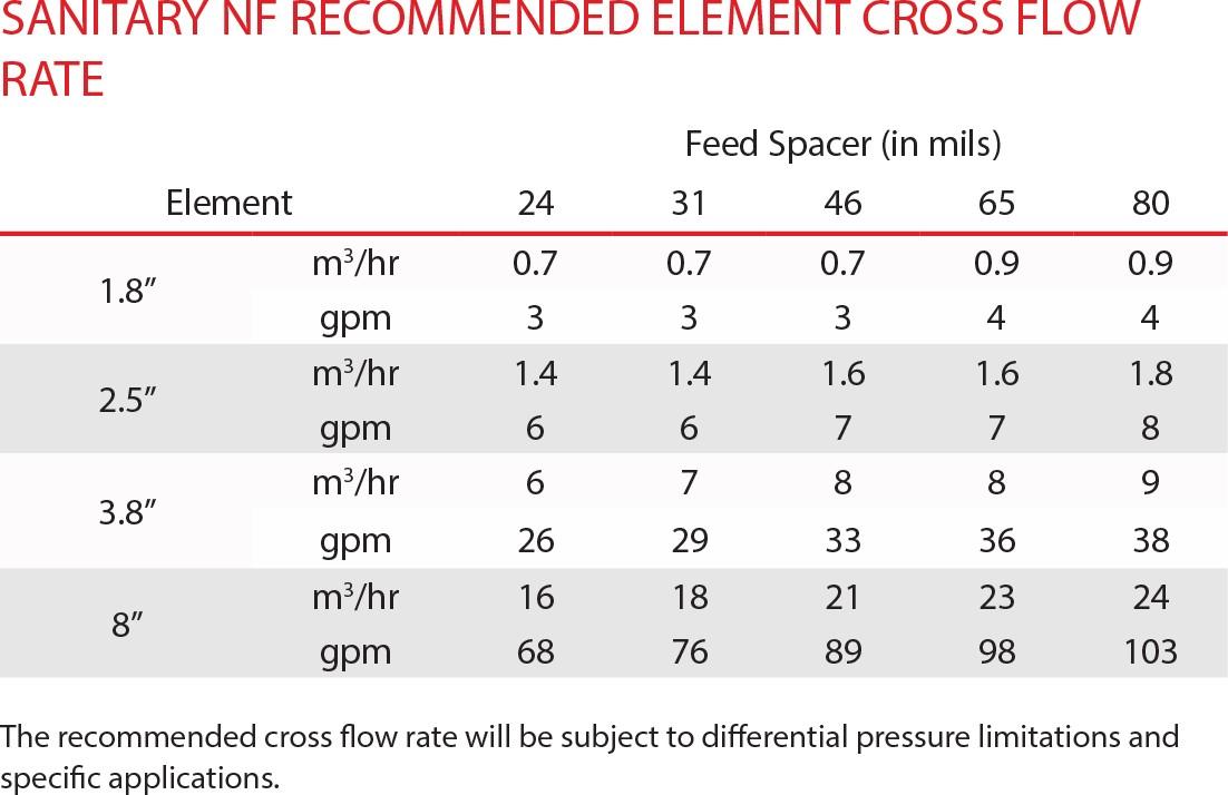 NF Element Descriptions